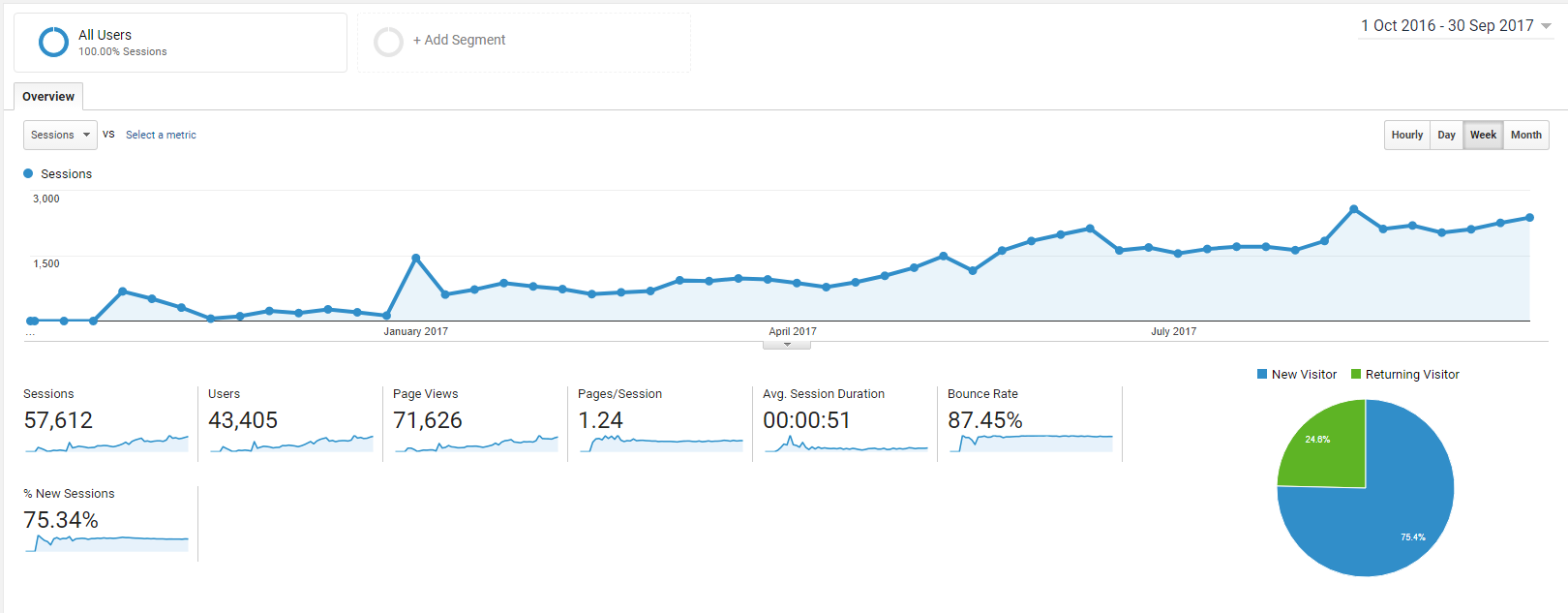 Monthly page views since creation